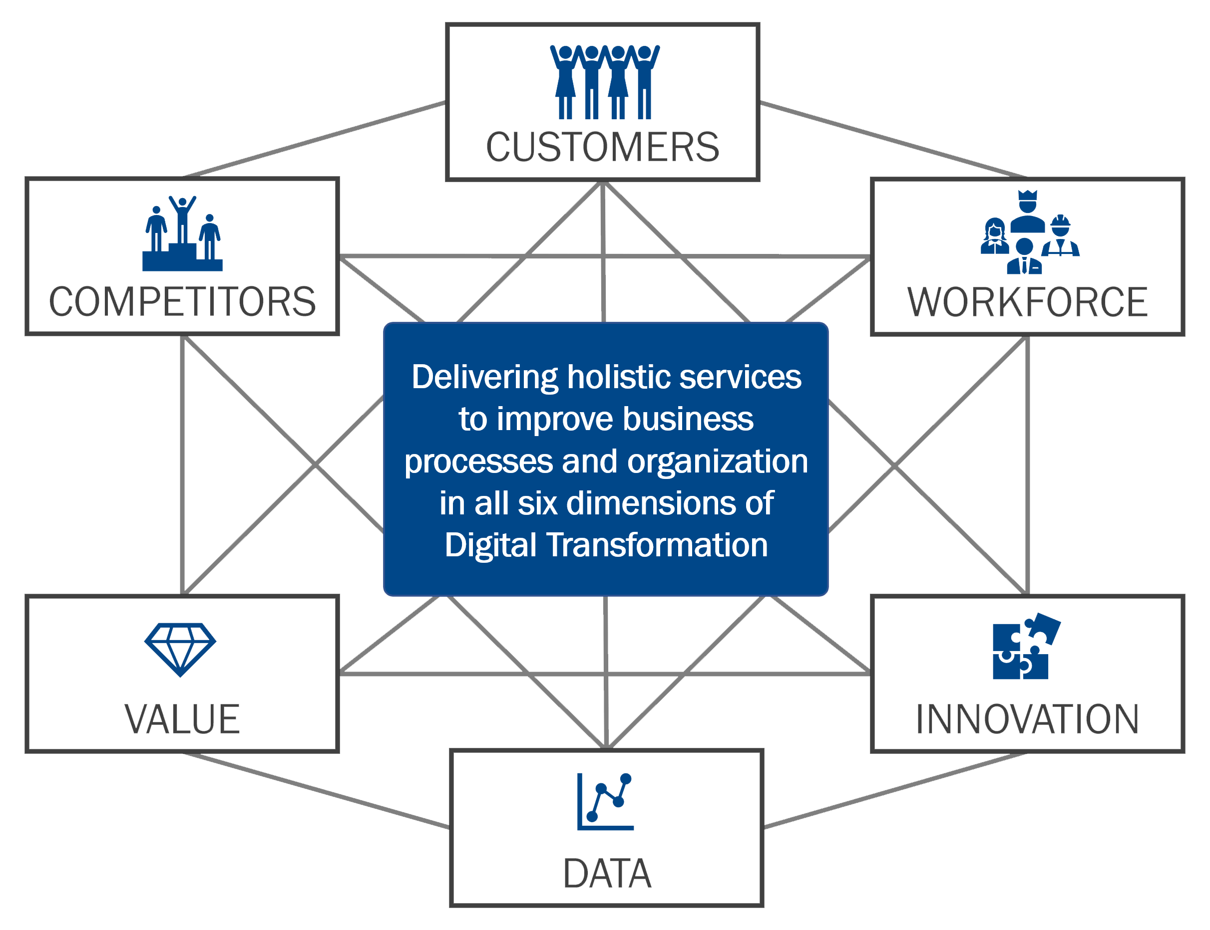 Six Domains of Digital Transformation