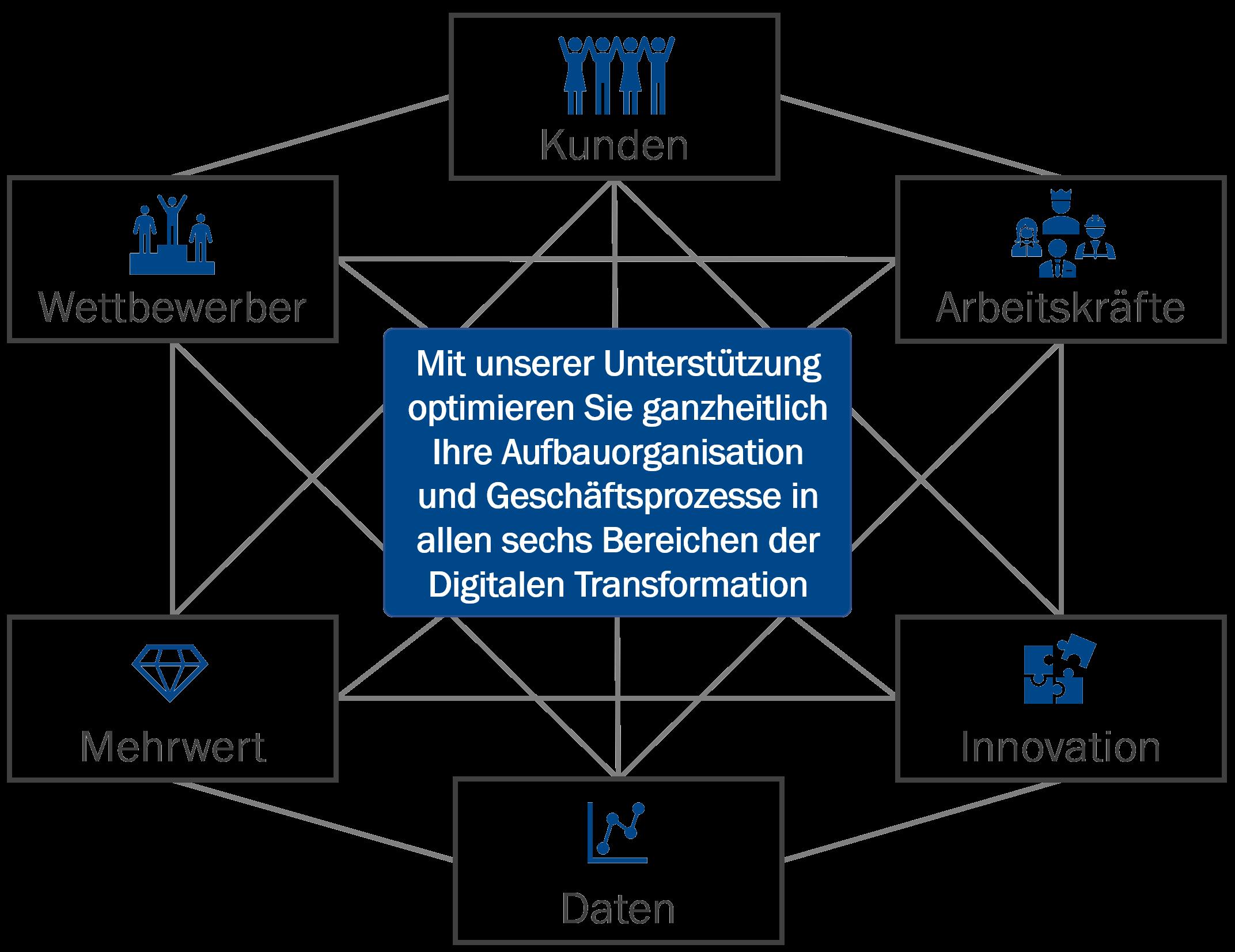 Die sechs Bereiche der digitalen Transformation