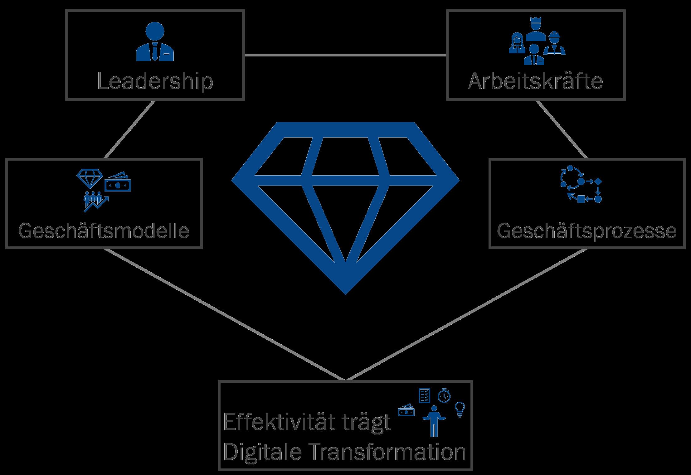 Effektivität trägt und treibt die digitale Transformation